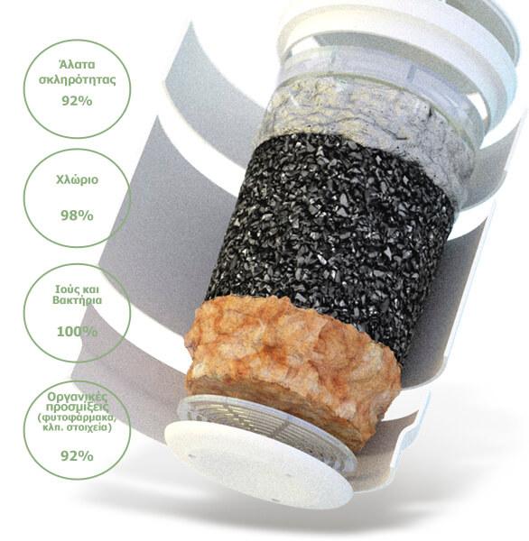 filtro kanatas geyser aquacontrol