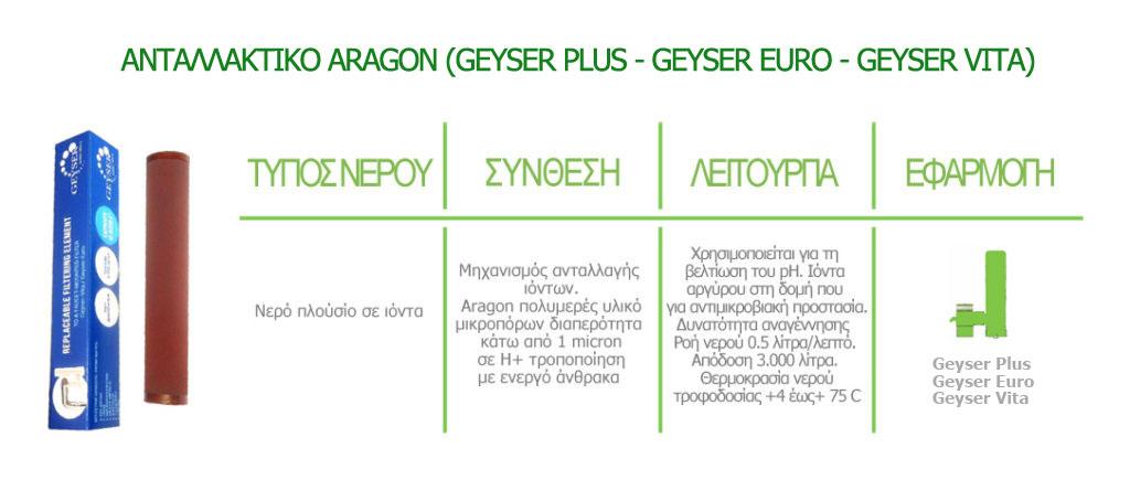 aragon geyser euro plus