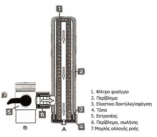leitourgia geyser euro