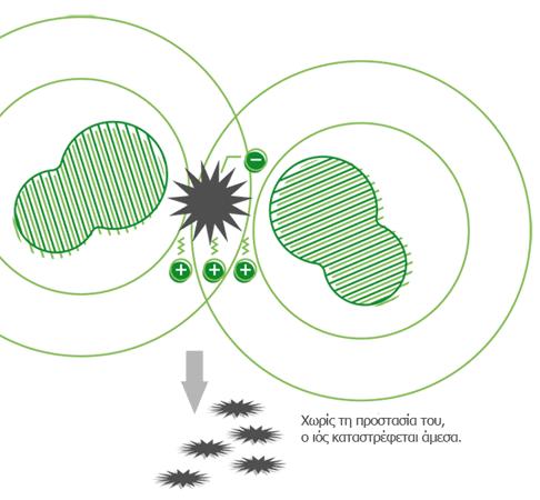 ηλεκτροκινητικη επιπτωση ιους